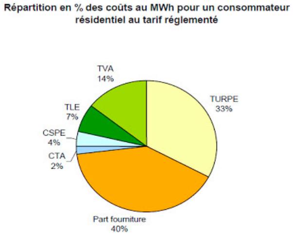 Coût MWh pour un consommateur résidentiel au tarif réglementé