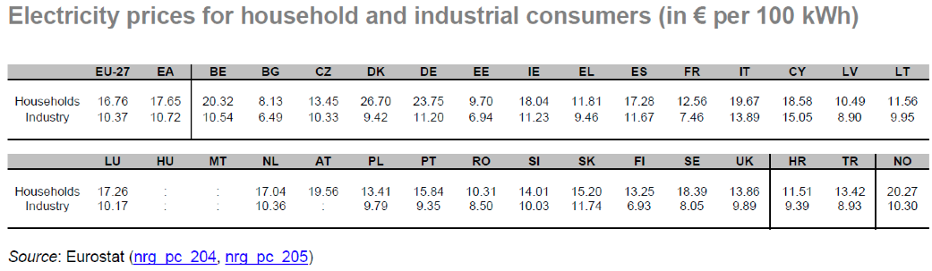 Electricity Prices for Household and Industrial Consumers