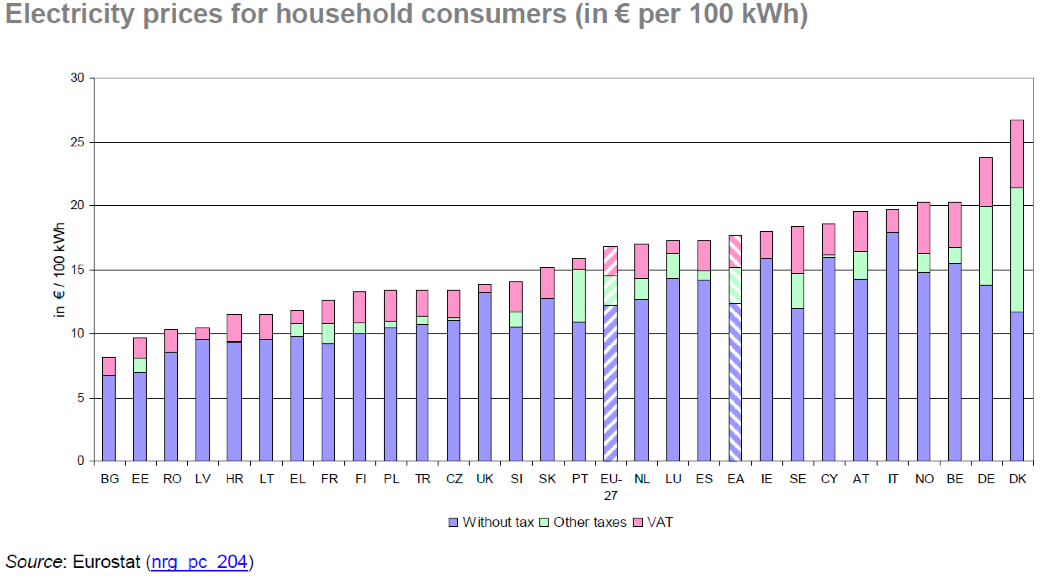 Electricity Prices for Household Consumers