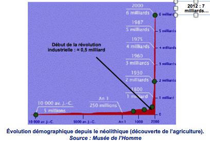 Evolution démographique depuis le néolythique