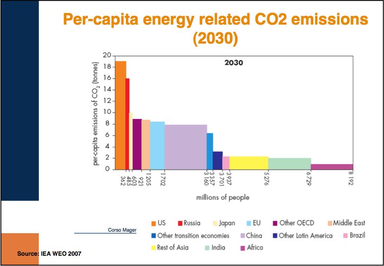 Per-capita energy related CO²