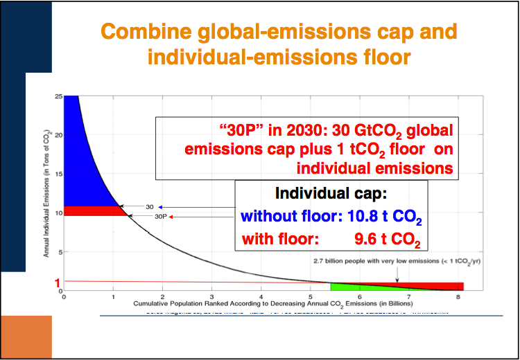 Combine global-emissions cap and individual-emissions floor
