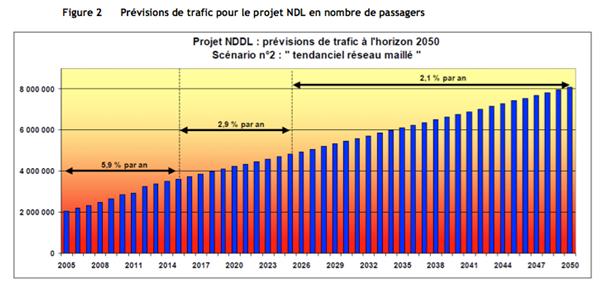 - L'aéroport Notre Dame des Landes Le jeu des 7 erreurs dans - Aéroport Notre Dame Des Landes graph12