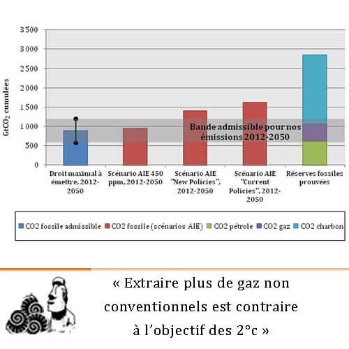 hydrocarbures-non-conventionnels-climat