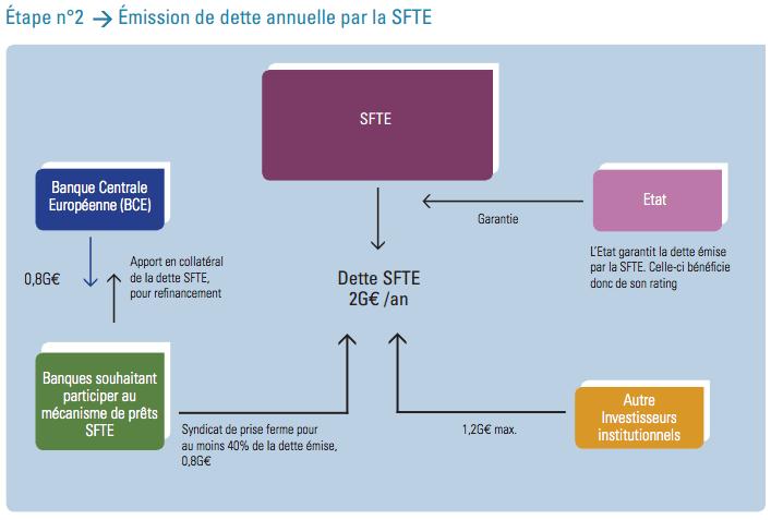 Financer la transition énergétique : comment faire concrètement?