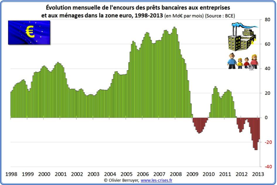 evolutions-prêts-bancaires