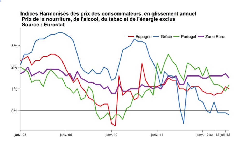 Source : Gaël Giraud, d'après Eurostat