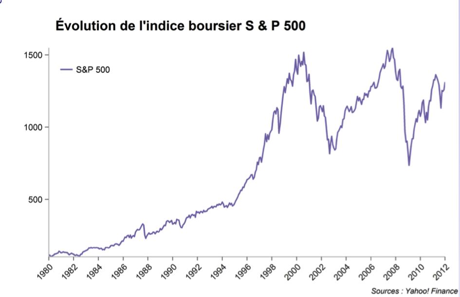 indice-boursier