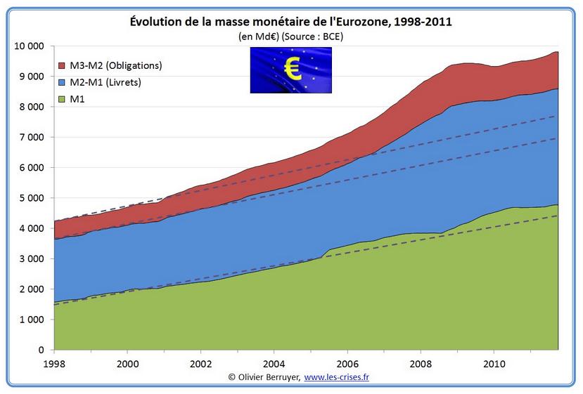 Crédits : Olivier Berruyer, www.les-crises.fr