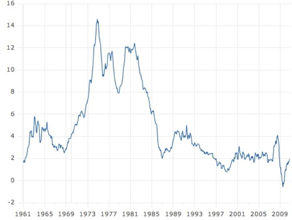 Evolution de l'indice des prix à la consommation dans la zone euro 1961 – 2009 (source BCE)