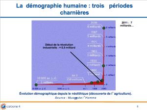 Les 3 périodes de la démographie humaine