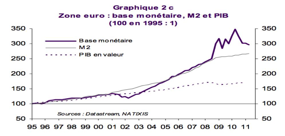 zoneeuro-basemonétaire