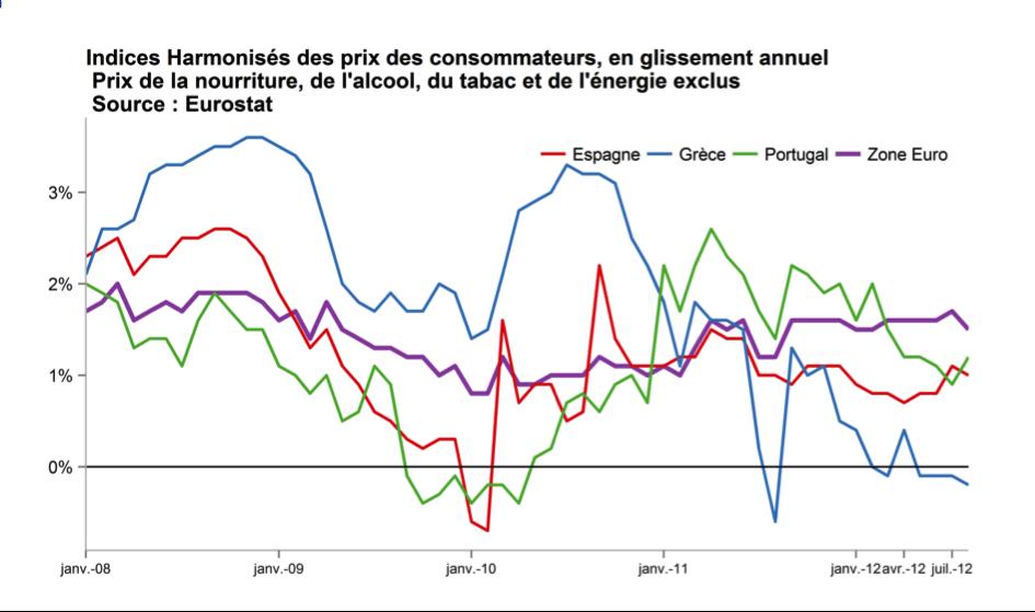 gael-giraud-eurostat-indice-deflation