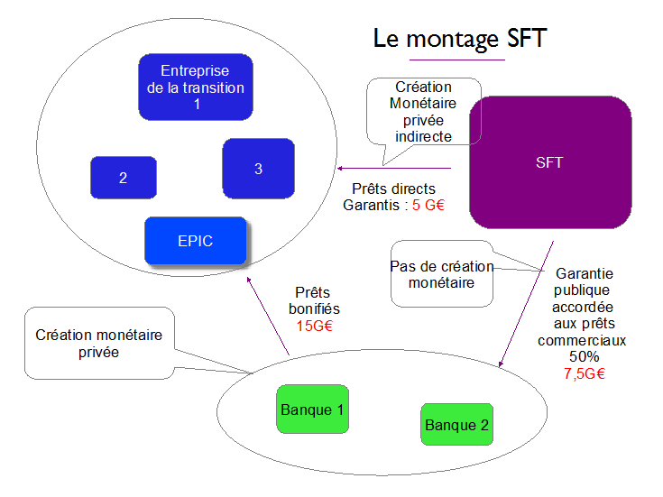 le-montage-sft-societe-financement-transition-energetique