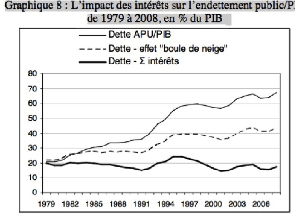 interets-endettement