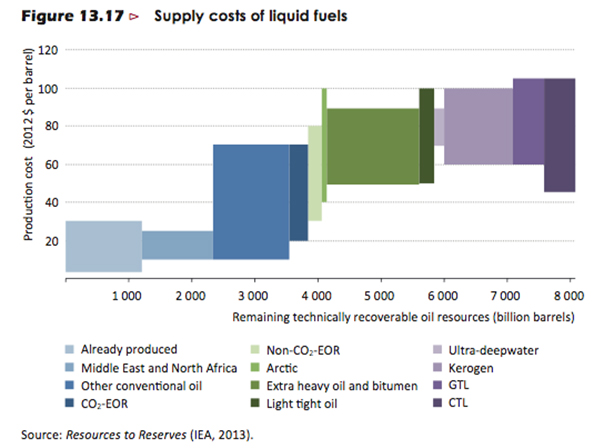 supply-costs-of-liquid-fuels