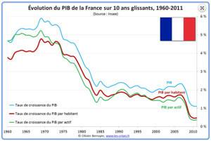 Evolution du PIB français. Source : www.les-crises.fr