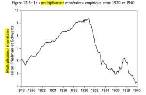Le multiplicateur monétaire empirique