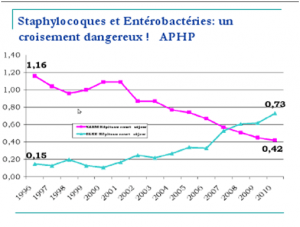 Evolution des résistances dans les Hopitaux des Staphylocoques et des Entérobactéries  ( La plus importante des Entérobactéries : E . coli )