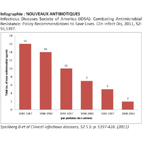 Nombre de mises sur le marché de nouvelles molécules antibiotiques.