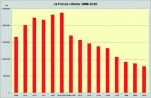 La production vinicole française de 1808 à 2010
