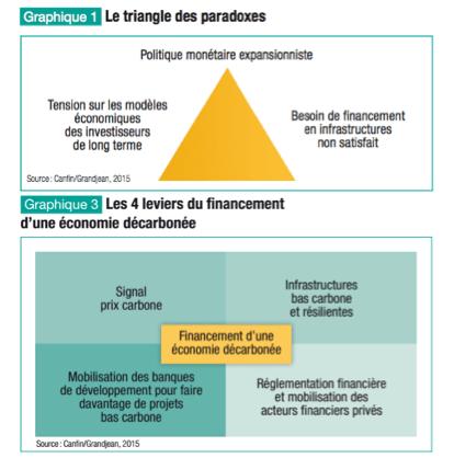 Rapport Canfin / Grandjean disponible ! [MàJ 07/15] : Financements innovants de la transition pour la COP21