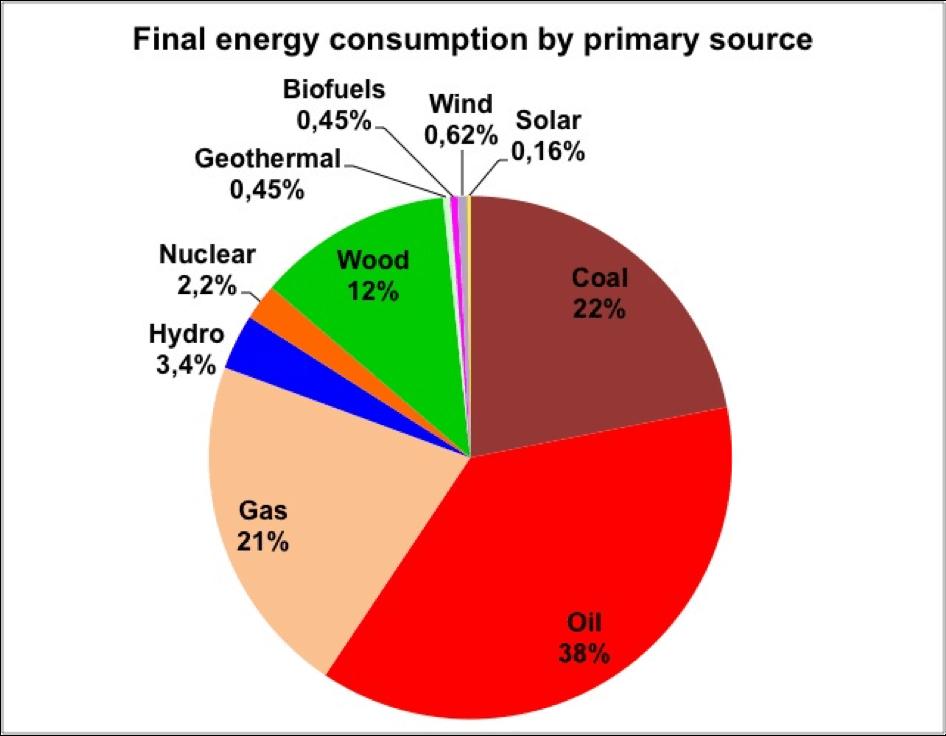 Répartition de la consommation mondiale d'énergie finale par type d'énergie primaire. Manicore (Jean-Marc Jancovici)  sur données BP Statistical Review 2015 & divers