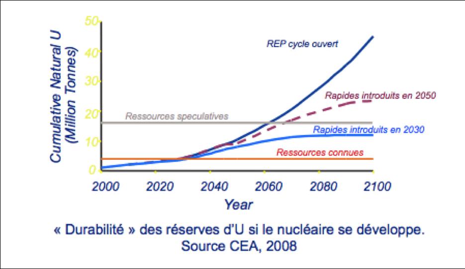 Contraintes sur l'approvisionnement en uranium - CEA