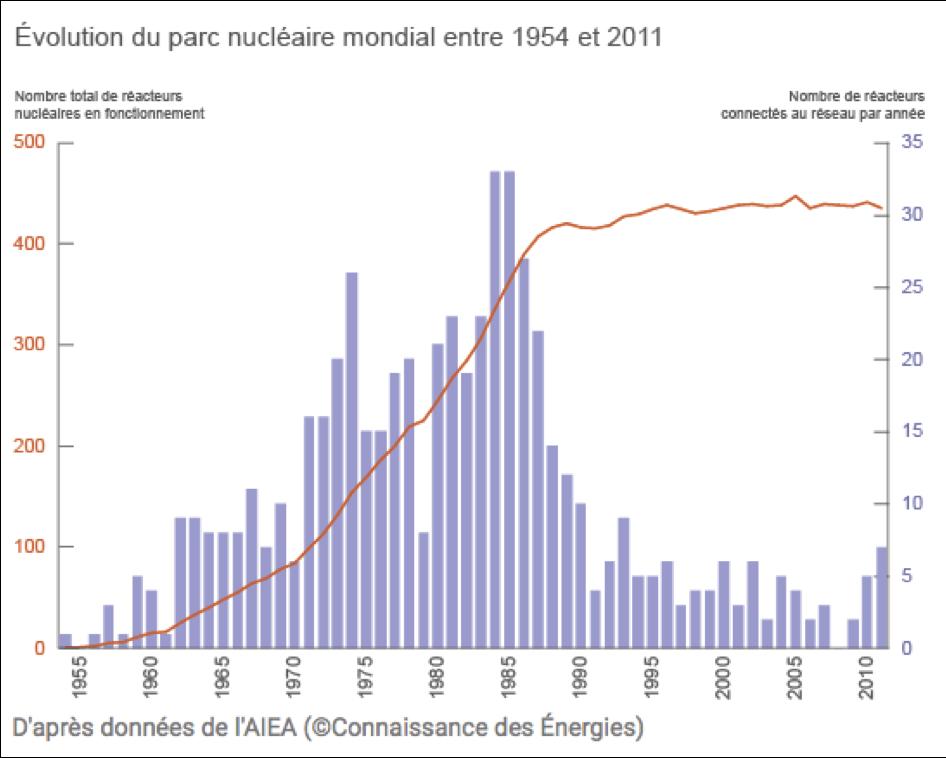 Evolution du nombre de réacteurs connectés par année