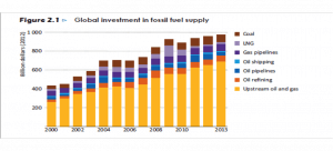 Source : IAE World Energy Investment Outlook 2014