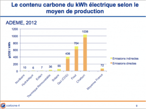 Emission de carbone du kWh par type de production d'électricité