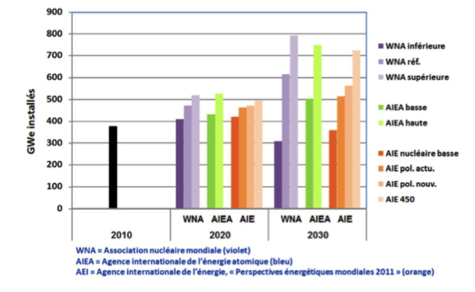 Comparaison des projections hautes et basses d'installation nucléaire mondiale