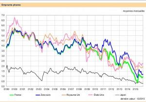Les taux bas en zone euro ne sont pas dus au QE
