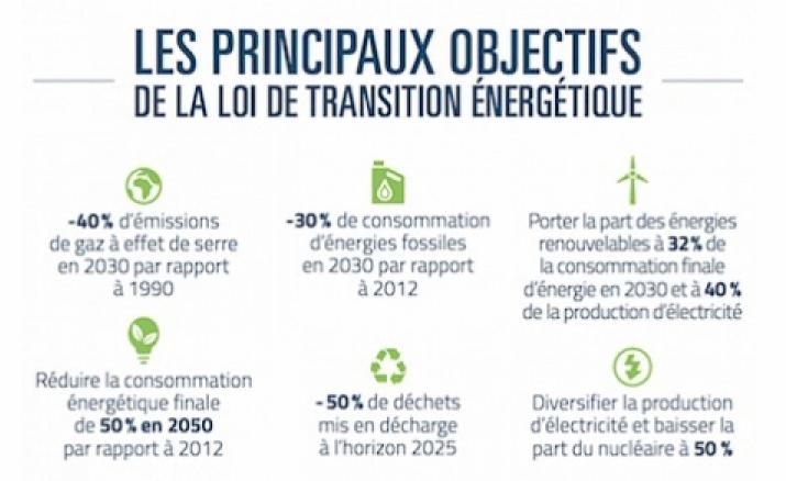 """Résultat de recherche d'images pour """"feuille de route énergétique de la France créée par la loi sur la transition énergétique"""""""