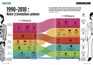 Evolution des budgets carbone - TerraEco et Carbone 4