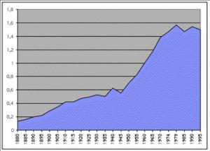 Consommation d'énergie commerciale par habitant (moyenne mondiale) de 1860 à 1995. L'énergie commerciale ne comprend pas le bois. D'après : Schilling & Al. (1977), IEA (1997), Observatoire de l'Energie (1997), Musée de l'Homme. Source Manicore.