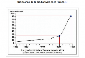 Croissance de la productivité humaine