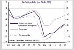 source: http://www.davidmourey.com/article-paradoxe-etats-unis-et-royaume-uni-sont-preferes-a-la-zone-euro-90701331.html