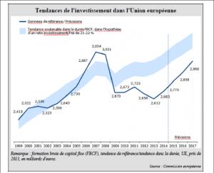 Tendance de l'investissement dans l'UE