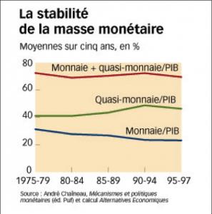 Stabilité de la masse monétaire