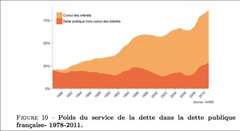 Depuis les années 80, un changement de paradigme pour la dette publique