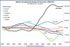 Balance des paiements des pays de l'Eurozone, Eurostat