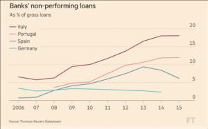 Les créances douteuses dans le bilan des banques - Source https://fr.express.live/2016/11/22/117106italie-referendum/