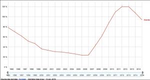 Evolution de la dette publique irlandaise - Eurostat