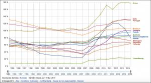 Comparaison du ratio dette/PIB des pays européens - Eurostat