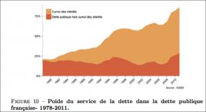 Poids du service de la dette française - intérêts et principal cumulés
