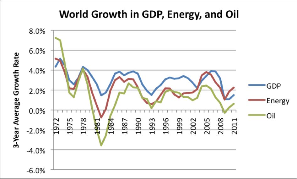 Croissance comparée du PIB, de la consommation d'énergie et de pétrole