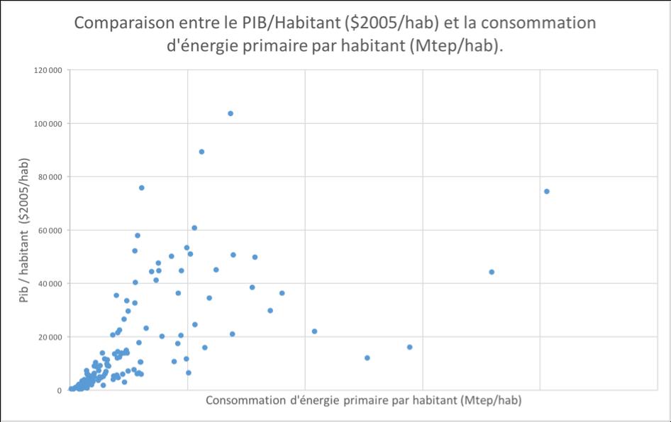 La relation énergie/PIB est moins nette passée un certain niveau, du fait de la disparité de l'efficacité énergétique des différents pays