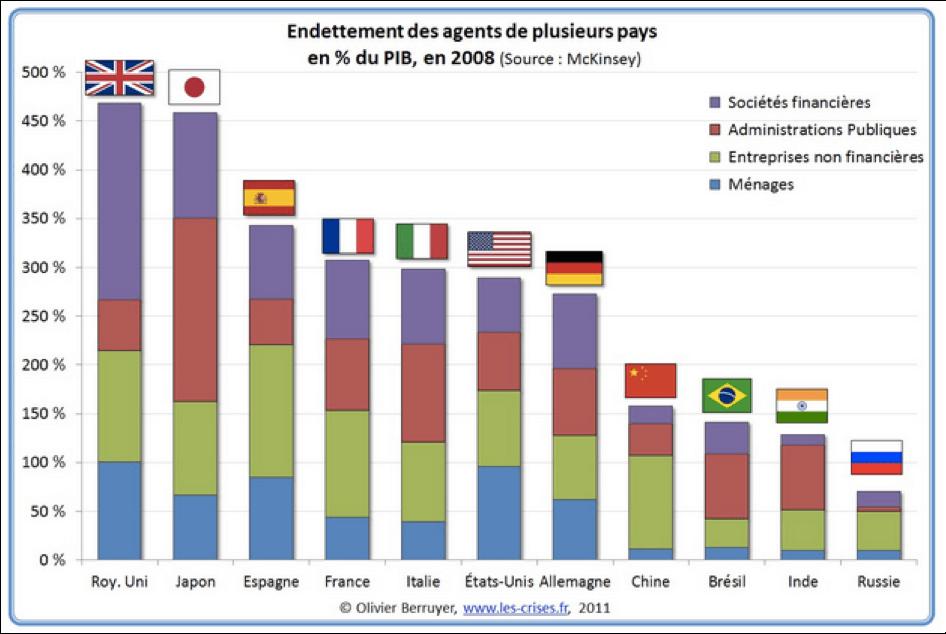 Endettement par catégories d'agents dans différents pays - Source : les-crises.fr