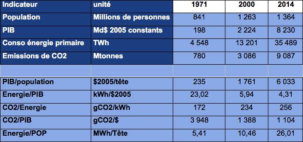 Energie et PIB, Chine (Source AIE)